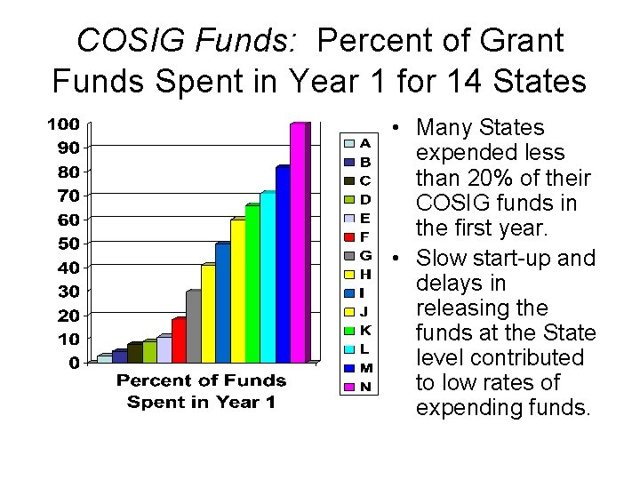 COSIG Funds: Percent of Grant Funds Spent in Year 1 for 14 States •
