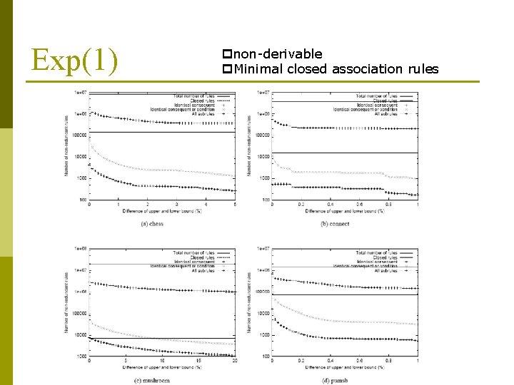 Exp(1) pnon-derivable p. Minimal closed association rules