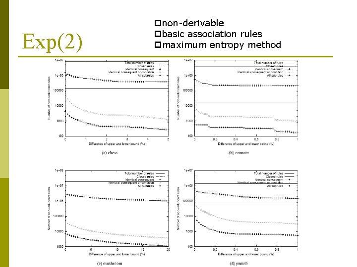 Exp(2) pnon-derivable pbasic association rules pmaximum entropy method