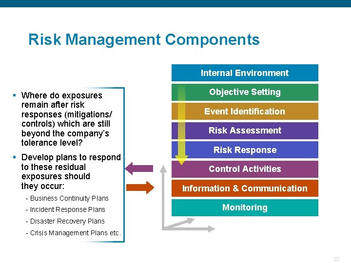 Risk Management Components Internal Environment Objective Setting § Where do exposures remain after risk