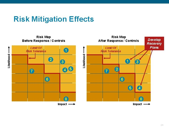 Risk Mitigation Effects Risk Map Before Response / Controls Limit Of Risk Tolerance Risk