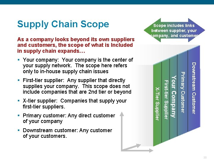 Supply Chain Scope As a company looks beyond its own suppliers and customers, the