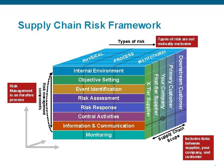 Supply Chain Risk Framework Types of risk are not mutually exclusive Types of risk