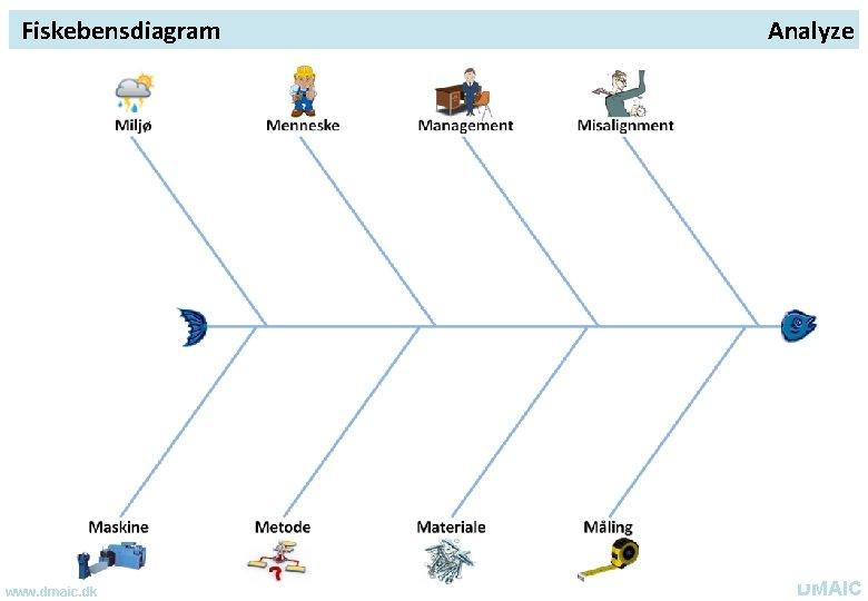 Fiskebensdiagram www. dmaic. dk Analyze DMAIC