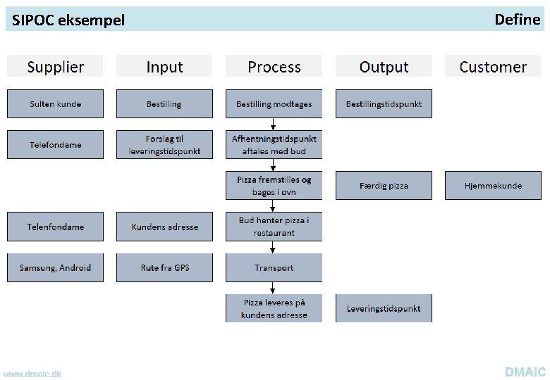 SIPOC eksempel www. dmaic. dk Define DMAIC