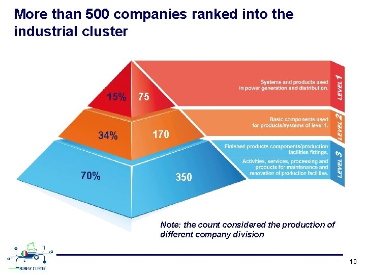 More than 500 companies ranked into the industrial cluster 15% 34% 70% 75 170