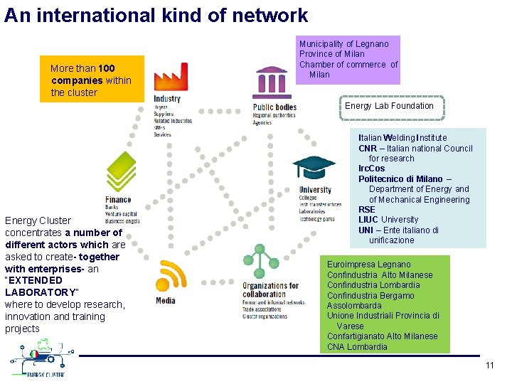 An international kind of network More than 100 companies within the cluster Municipality of