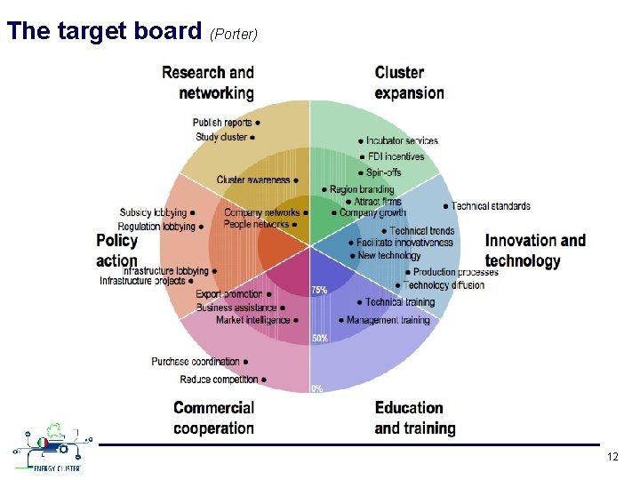 The target board (Porter) 12