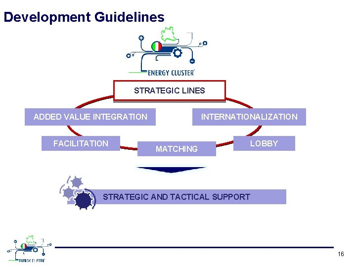 Development Guidelines STRATEGIC LINES ADDED VALUE INTEGRATION FACILITATION INTERNATIONALIZATION MATCHING LOBBY STRATEGIC AND TACTICAL