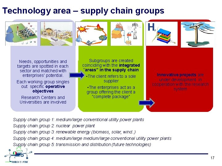 Technology area – supply chain groups Needs, opportunities and targets are spotted in each
