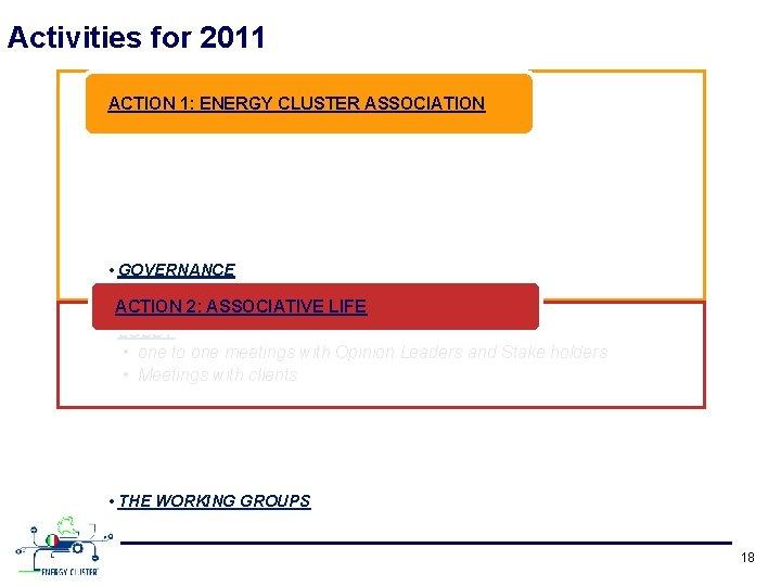 Activities for 2011 ACTION 1: ENERGY CLUSTER ASSOCIATION • GOVERNANCE • ASSOCIATION ENLARGEMENT 2: