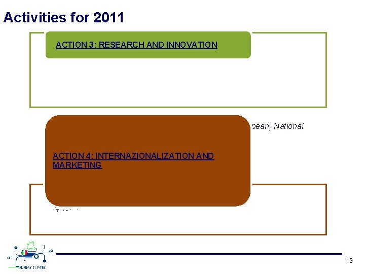 Activities for 2011 ACTION 3: RESEARCH AND INNOVATION • Submission of Project proposals in