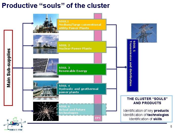 "Productive ""souls"" of the cluster SOUL 2 Nuclear Power Plants SOUL 3 Renewable Energy"