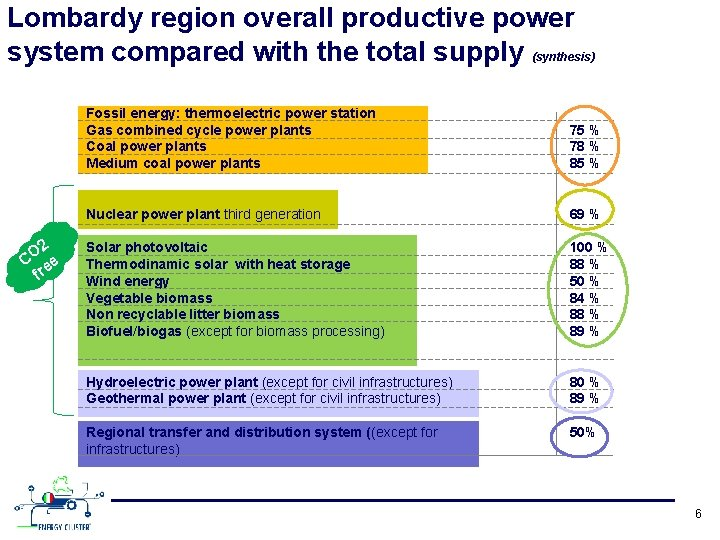 Lombardy region overall productive power system compared with the total supply (synthesis) 2 O