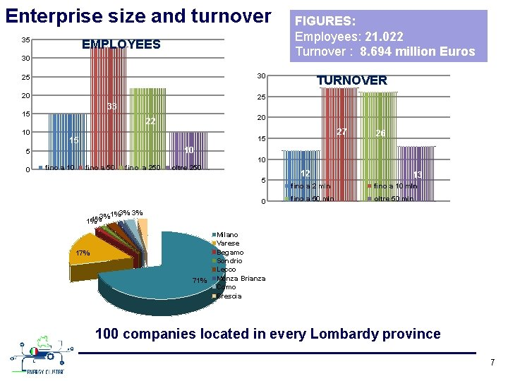 Enterprise size and turnover 35 EMPLOYEES 30 30 25 20 22 27 15 15