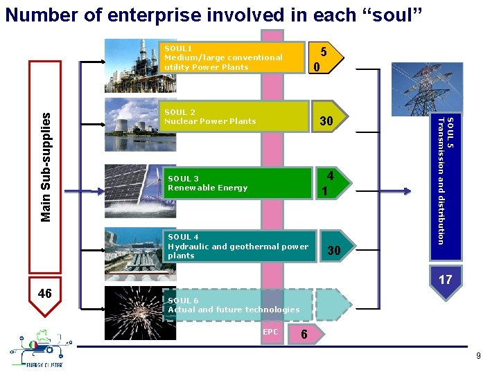 """Number of enterprise involved in each """"soul"""" 5 0 SOUL 2 Nuclear Power Plants"""