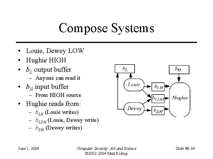 Compose Systems • Louie, Dewey LOW • Hughie HIGH • b. L output buffer