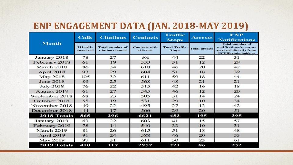 ENP ENGAGEMENT DATA (JAN. 2018 -MAY 2019)