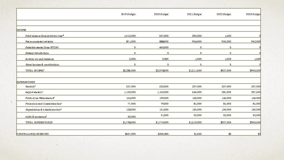 2019 Budget 2020 Budget 2021 Budget 2022 Budget 2023 Budget INCOME Fund balance