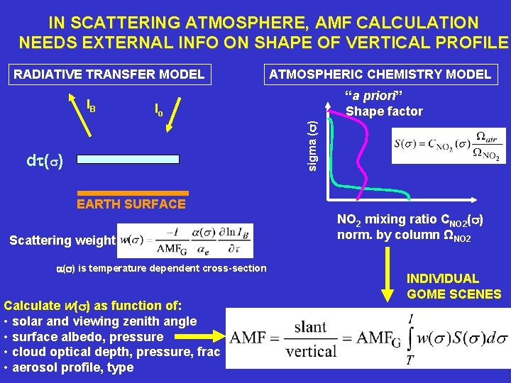 IN SCATTERING ATMOSPHERE, AMF CALCULATION NEEDS EXTERNAL INFO ON SHAPE OF VERTICAL PROFILE RADIATIVE