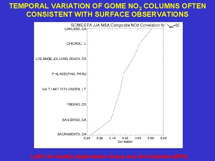 TEMPORAL VARIATION OF GOME NO 2 COLUMNS OFTEN CONSISTENT WITH SURFACE OBSERVATIONS La. RC