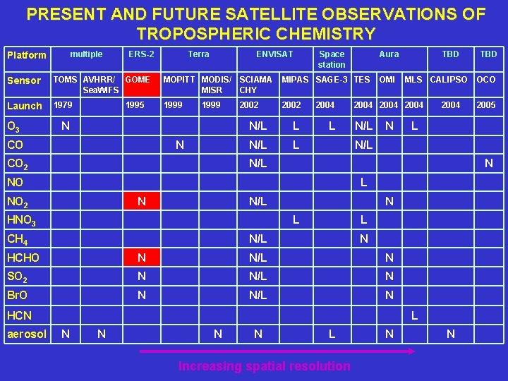 PRESENT AND FUTURE SATELLITE OBSERVATIONS OF TROPOSPHERIC CHEMISTRY multiple Platform ERS-2 Terra ENVISAT Space