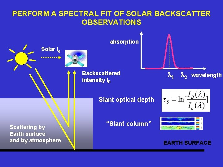 PERFORM A SPECTRAL FIT OF SOLAR BACKSCATTER OBSERVATIONS absorption Solar Io Backscattered intensity IB