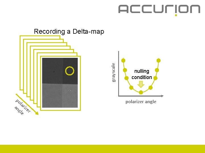 grayscale Recording a Delta-map po l an ariz gle er nulling condition polarizer angle