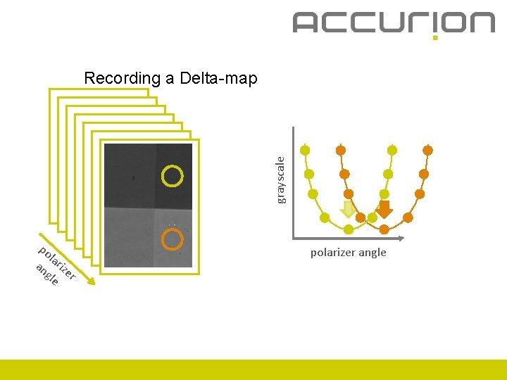 grayscale Recording a Delta-map po l an ariz gle er polarizer angle