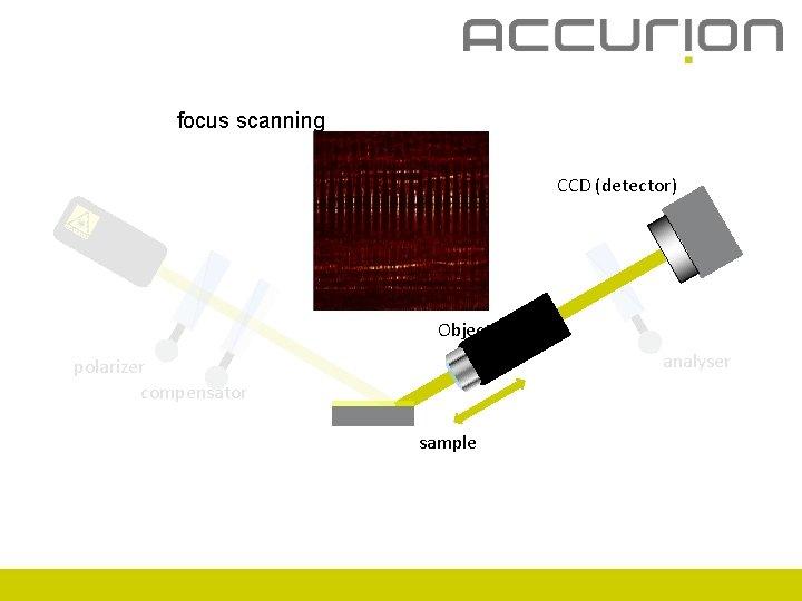 focus scanning CCD (detector) Objective analyser polarizer compensator sample