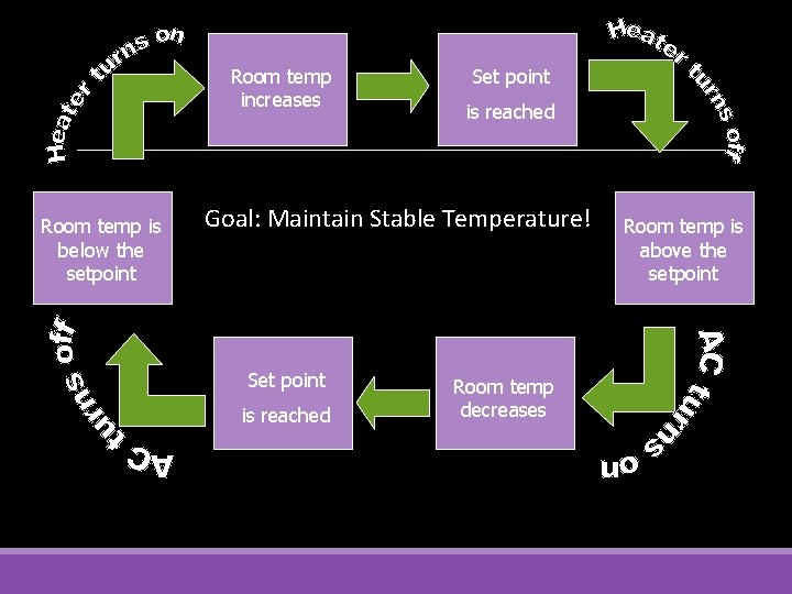 Room temp increases Room temp is below the setpoint Set point is reached Goal: