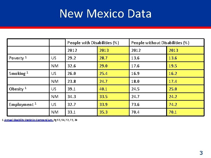 New Mexico Data Poverty 1 Smoking 1 Obesity 1 Employment 1 People with Disabilities