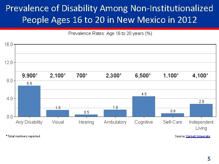Prevalence of Disability Among Non-Institutionalized People Ages 16 to 20 in New Mexico in