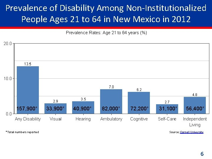 Prevalence of Disability Among Non-Institutionalized People Ages 21 to 64 in New Mexico in