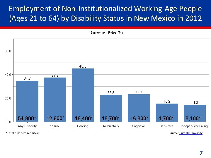Employment of Non-Institutionalized Working-Age People (Ages 21 to 64) by Disability Status in New