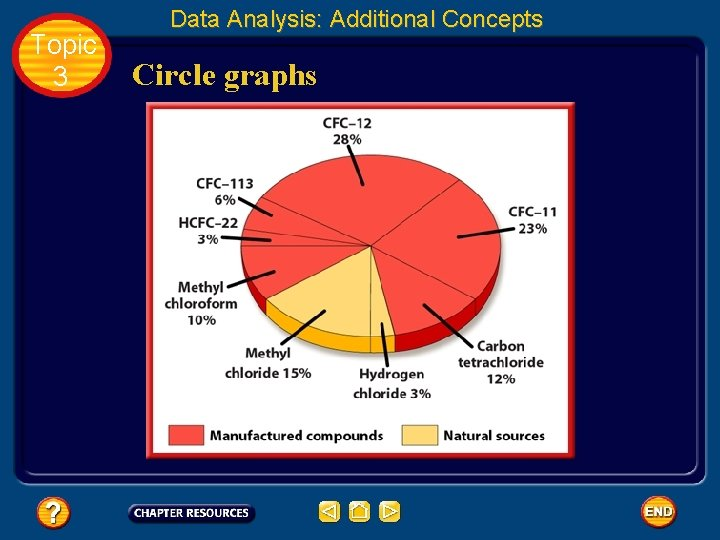 Topic 3 Data Analysis: Additional Concepts Circle graphs