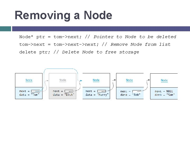 Removing a Node* ptr = tom->next; // Pointer to Node to be deleted tom->next