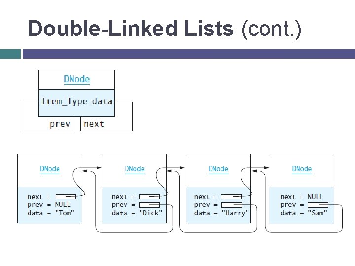 Double-Linked Lists (cont. )