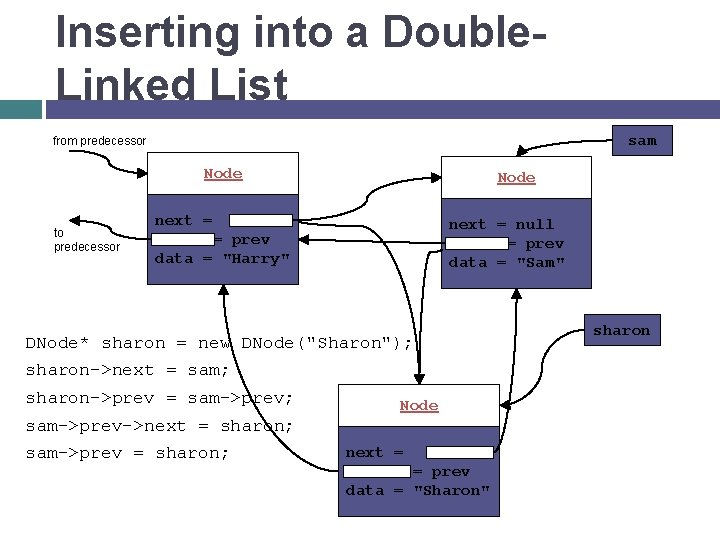 Inserting into a Double. Linked List sam from predecessor Node to predecessor Node next