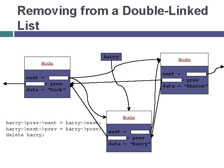 """Removing from a Double-Linked List harry Node next = = prev data = """"Sharon"""""""