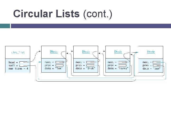Circular Lists (cont. )