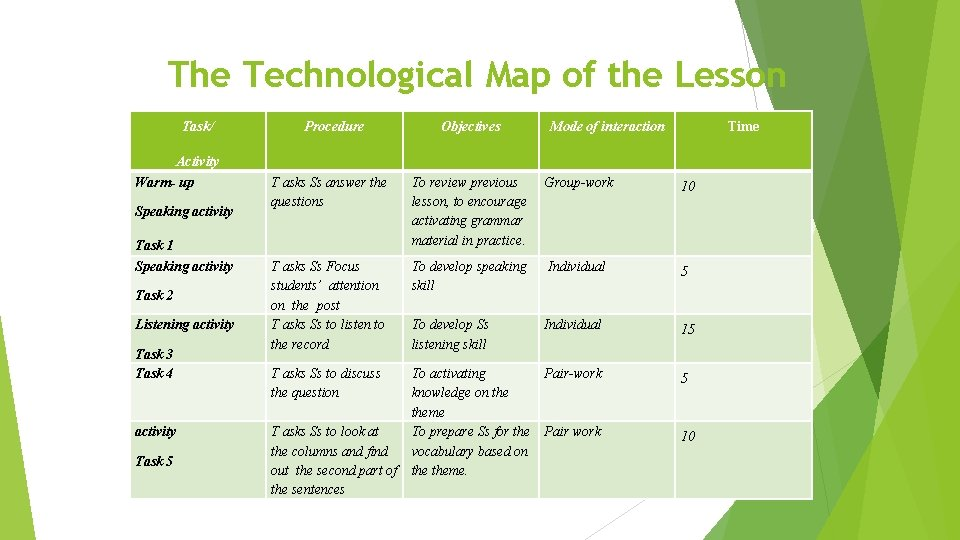 The Technological Map of the Lesson Task/ Activity Warm- up Speaking activity Task 1