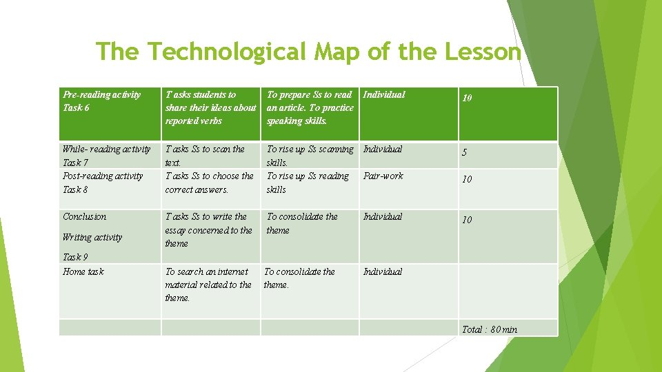 The Technological Map of the Lesson Pre-reading activity Task 6 T asks students to