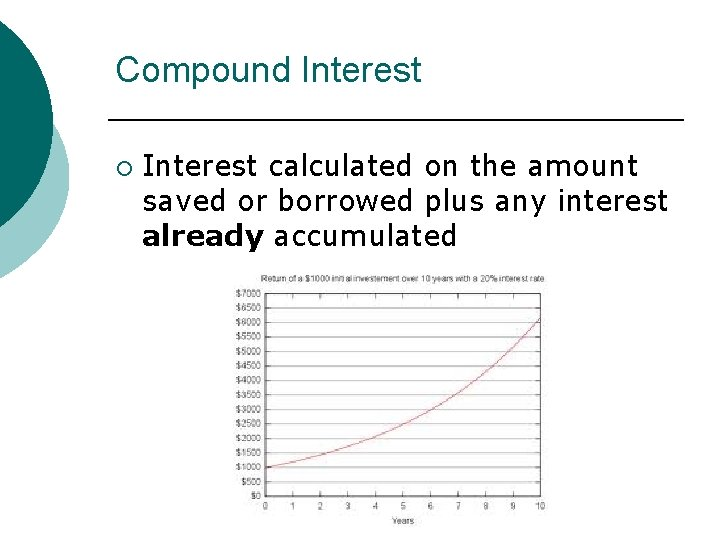 Compound Interest ¡ Interest calculated on the amount saved or borrowed plus any interest