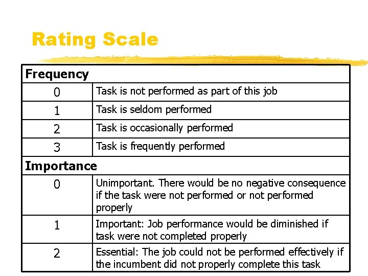 Rating Scale Frequency Task is not performed as part of this job 0 Task