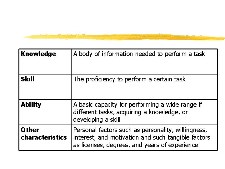 Knowledge A body of information needed to perform a task Skill The proficiency to