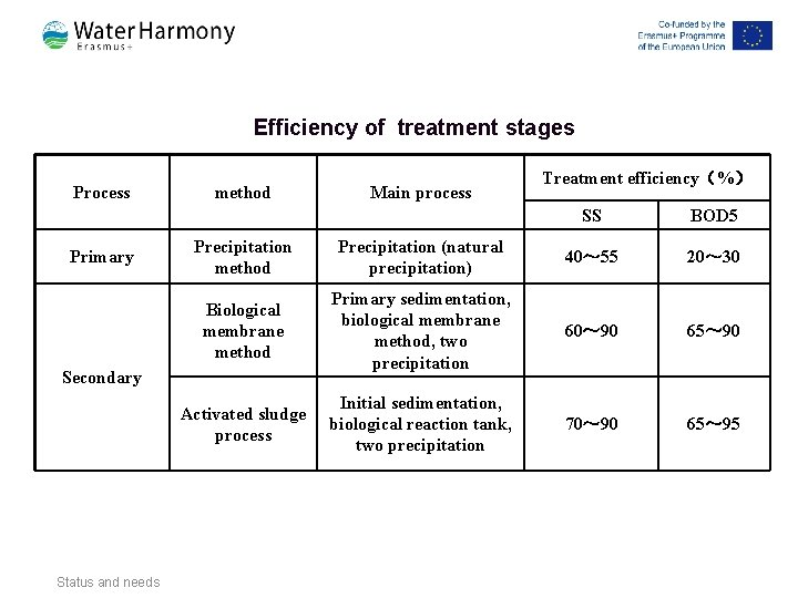 Efficiency of treatment stages Process Primary method Treatment efficiency(%) SS BOD 5 Precipitation