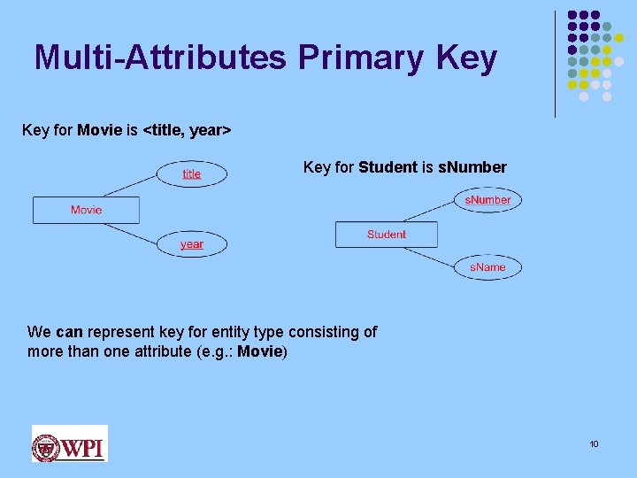 Multi-Attributes Primary Key for Movie is <title, year> Key for Student is s. Number