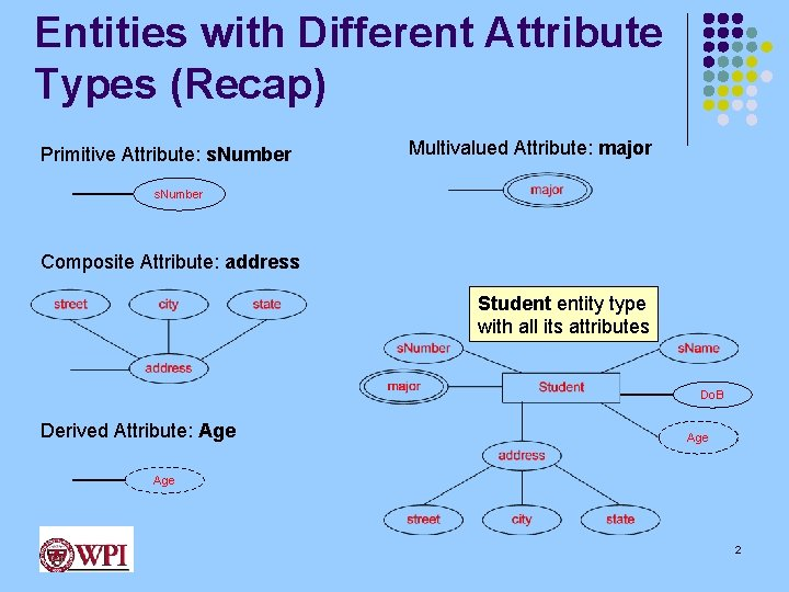 Entities with Different Attribute Types (Recap) Multivalued Attribute: major Composite Attribute: address Derived Attribute:
