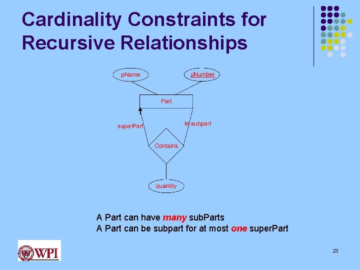 Cardinality Constraints for Recursive Relationships A Part can have many sub. Parts A Part
